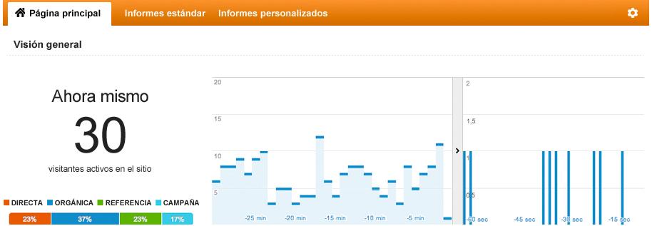 Monitorización Web